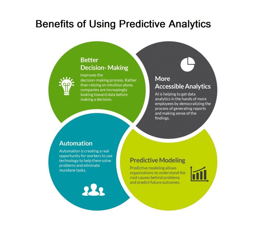 Benefits of Predictive ANalysis