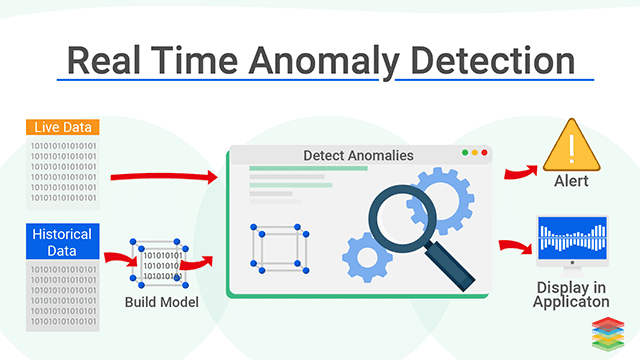 real time anamoly detection